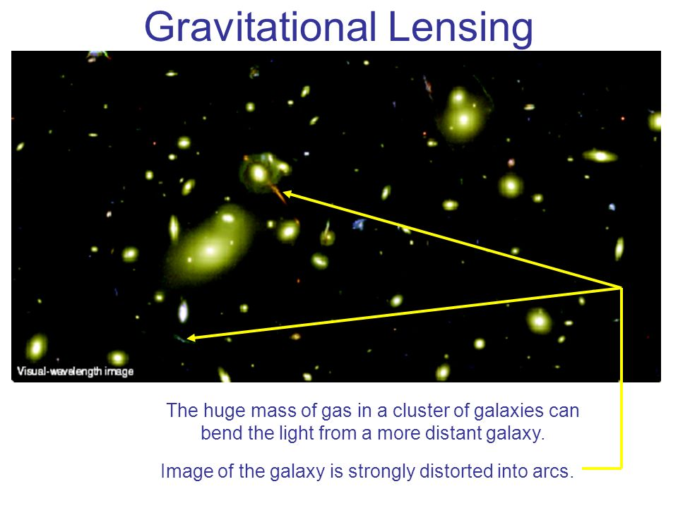Gravitational Lensing The huge mass of gas in a cluster of galaxies can bend the light from a more distant galaxy. Image of the galaxy is strongly dis