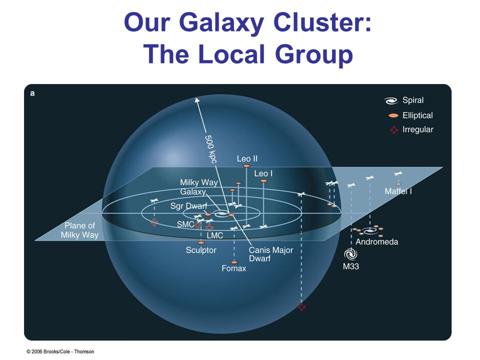 Our Galaxy Cluster: The Local Group Milky Way Andromeda Galaxy Small Magellanic Cloud Large Magellanic Cloud