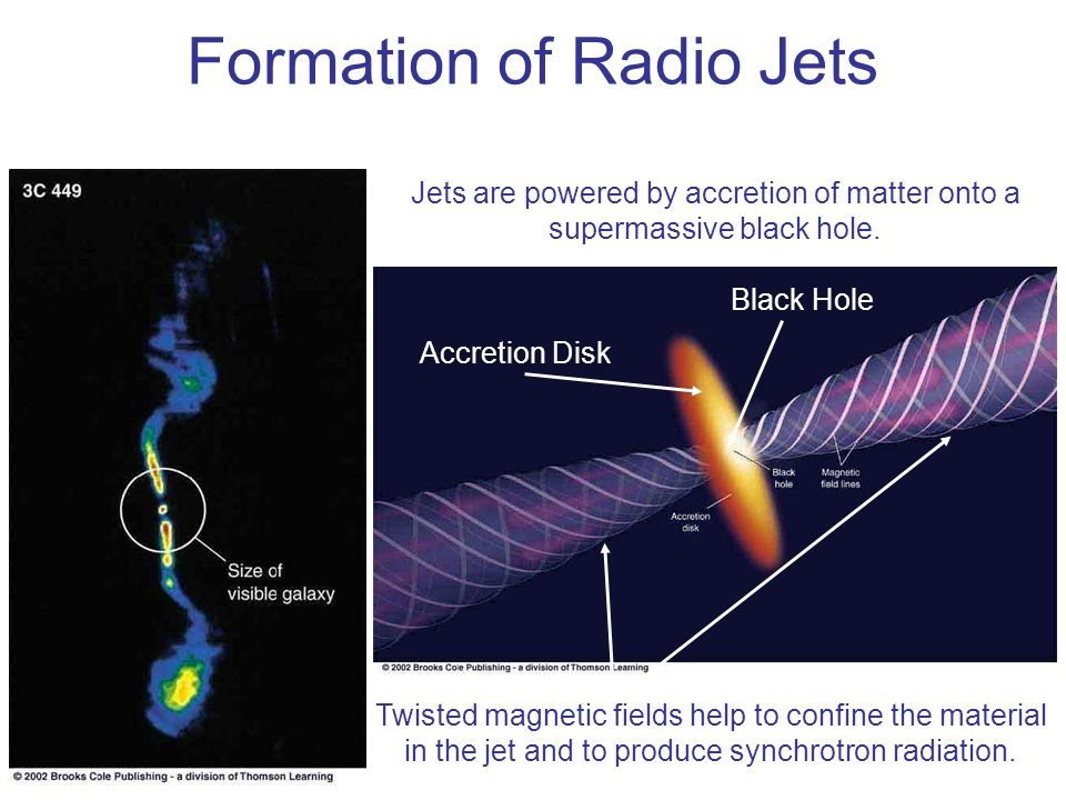 Formation of Radio Jets Jets are powered by accretion of matter onto a supermassive black hole. Black Hole Accretion Disk Twisted magnetic fields help