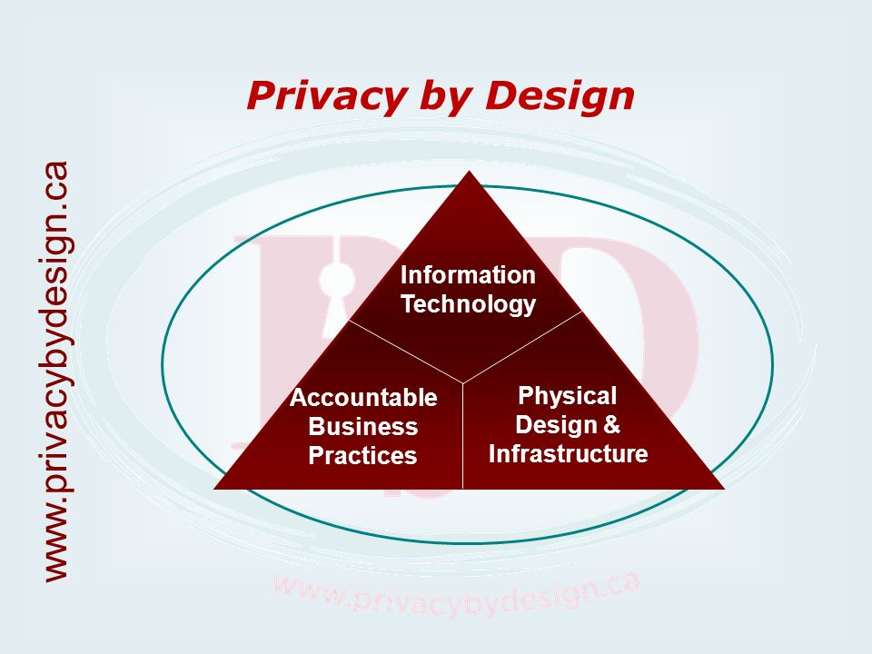 Privacy by Design Information Technology Accountable Business Practices Physical Design & Infrastructure www.privacybydesign.ca