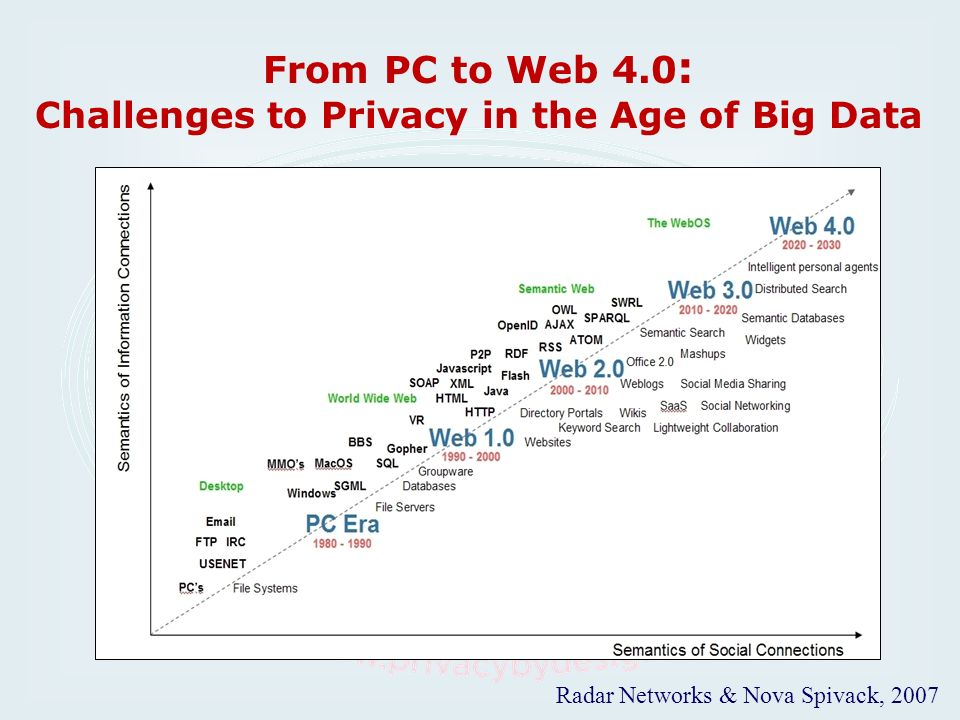 From PC to Web 4.0 : Challenges to Privacy in the Age of Big Data Radar Networks & Nova Spivack, 2007