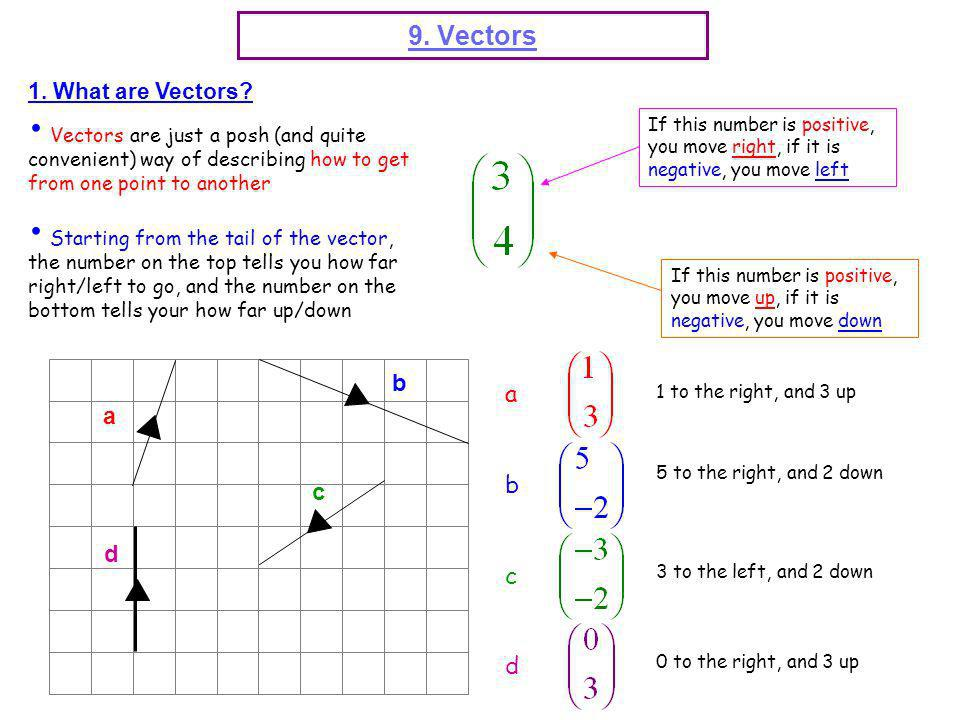 1. What are Vectors? Vectors are just a posh (and quite convenient) way of describing how to get from one point to another Starting from the tail of t