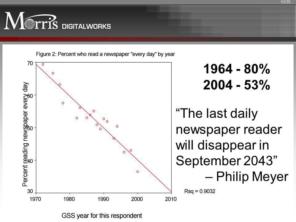 The last daily newspaper reader will disappear in September 2043 – Philip Meyer 11/35 1964 - 80% 2004 - 53%