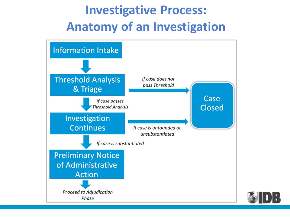 Investigative Process: Anatomy of an Investigation