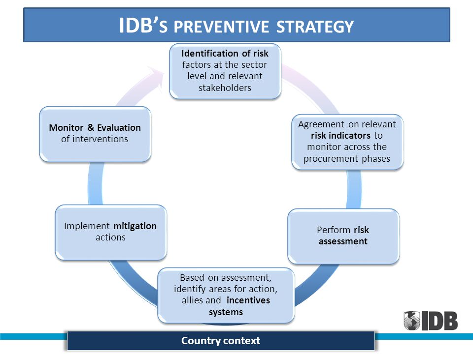IDB S PREVENTIVE STRATEGY Identification of risk factors at the sector level and relevant stakeholders Agreement on relevant risk indicators to monito
