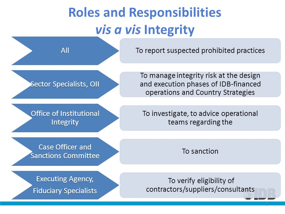 Roles and Responsibilities vis a vis Integrity To verify eligibility of contractors/suppliers/consultants All To report suspected prohibited practices