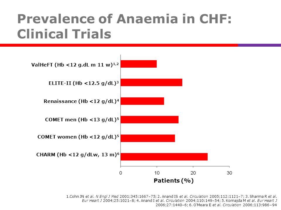 Patients (%) ValHeFT (Hb <12 g.dL m 11 w) 1,2 ELITE-II (Hb <12.5 g/dL) 3 Renaissance (Hb <12 g/dL) 4 COMET men (Hb <13 g/dL) 5 COMET women (Hb <12 g/d