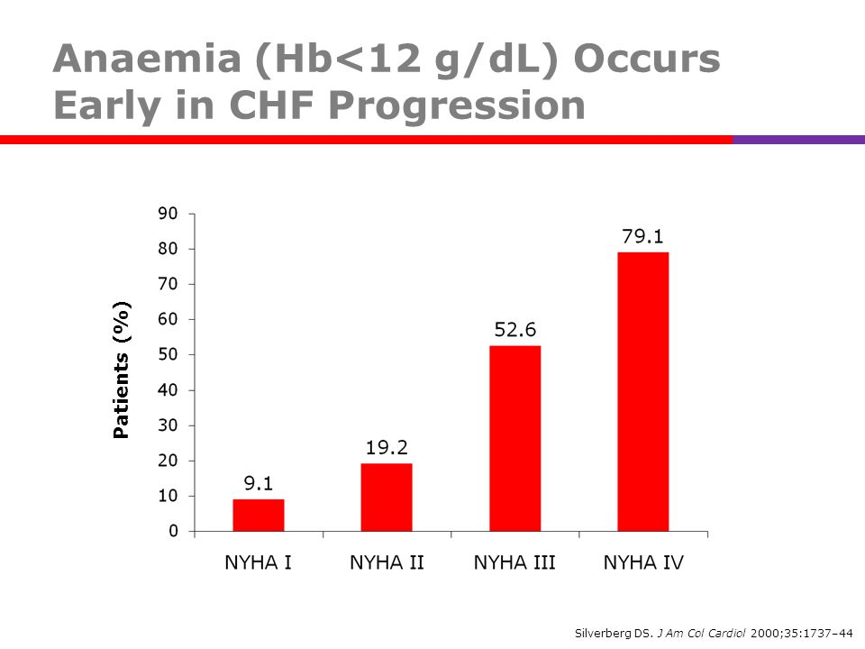 Anaemia (Hb<12 g/dL) Occurs Early in CHF Progression Patients (%) Silverberg DS. J Am Col Cardiol 2000;35:1737–44