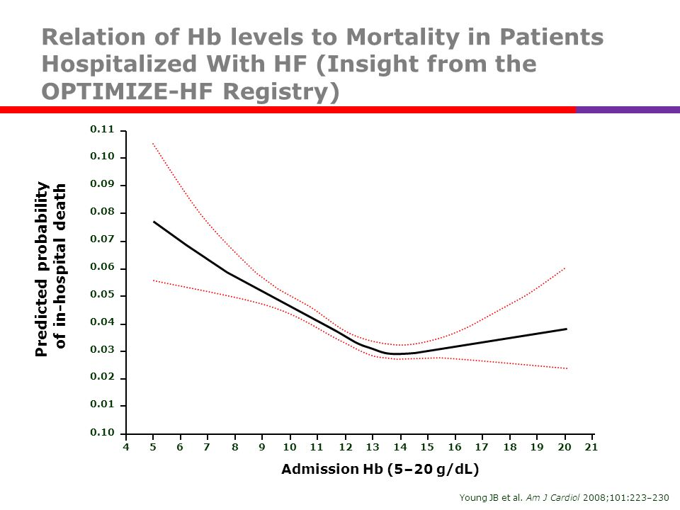 Relation of Hb levels to Mortality in Patients Hospitalized With HF (Insight from the OPTIMIZE-HF Registry) Young JB et al. Am J Cardiol 2008;101:223–
