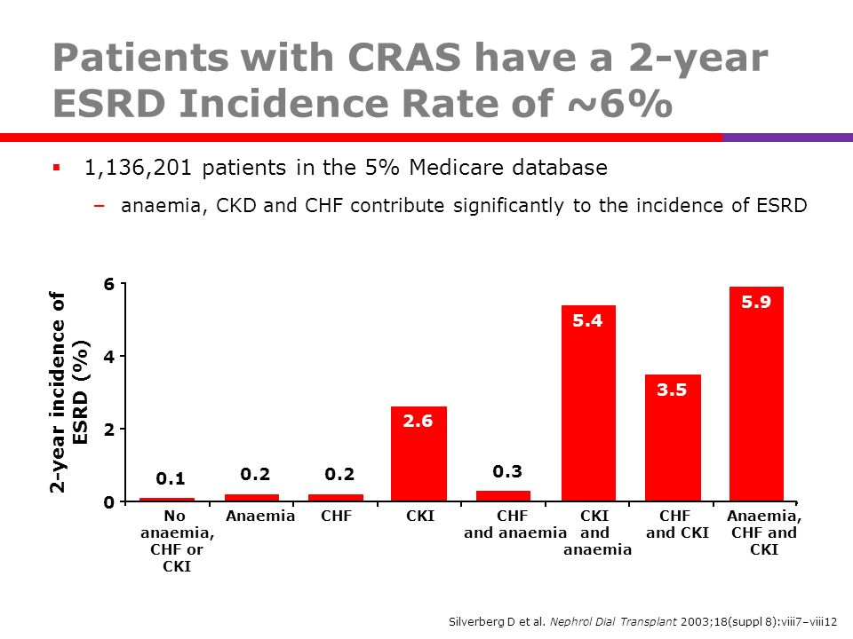 Patients with CRAS have a 2-year ESRD Incidence Rate of ~6% 1,136,201 patients in the 5% Medicare database – anaemia, CKD and CHF contribute significa