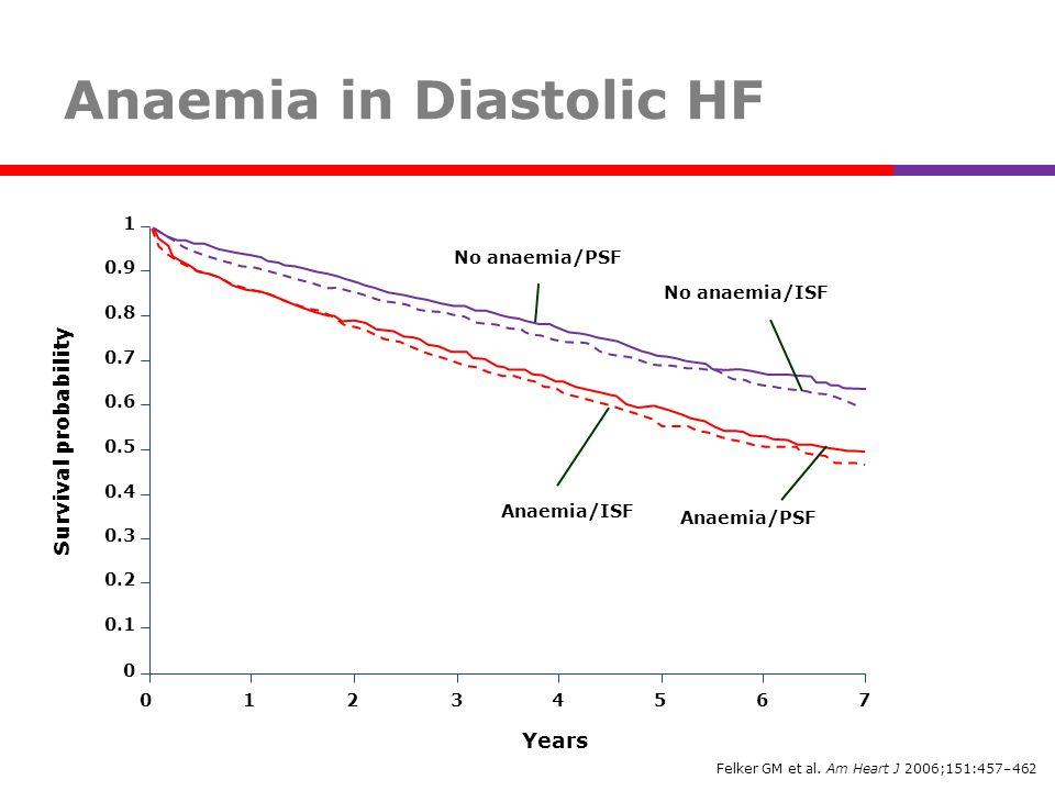 Anaemia in Diastolic HF Felker GM et al. Am Heart J 2006;151:457–462 0.3 0.1 0 0 Survival probability 1 Years 234567 0.2 0.6 0.4 0.5 0.9 0.7 0.8 1 Ana