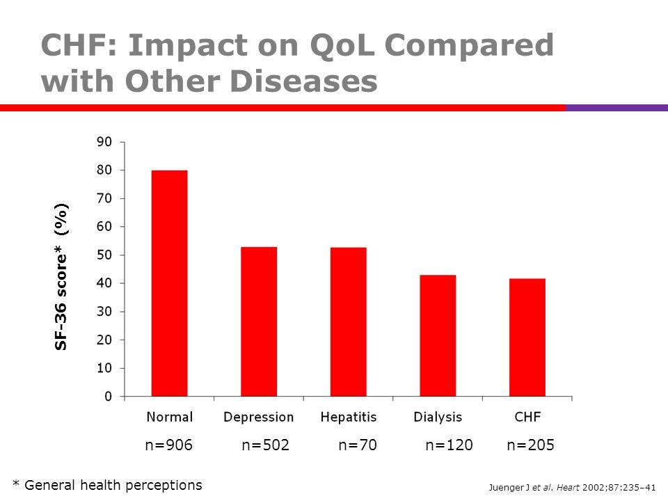 Juenger J et al. Heart 2002;87:235–41 CHF: Impact on QoL Compared with Other Diseases SF-36 score* (%) n=906 n=502 n=70 n=120 n=205 * General health p