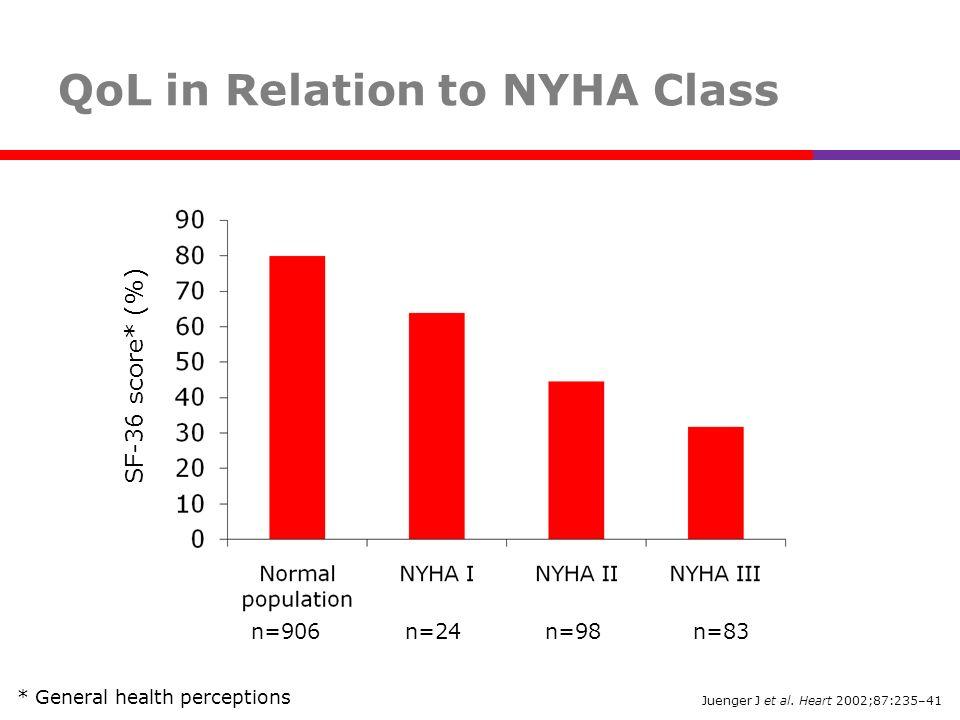 Juenger J et al. Heart 2002;87:235–41 QoL in Relation to NYHA Class SF-36 score* (%) n=906 n=24 n=98 n=83 * General health perceptions
