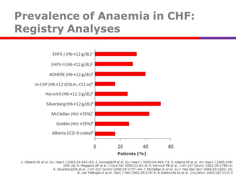 Prevalence of Anaemia in CHF: Registry Analyses 1. Cleland JG et al. Eur Heart J 2003;24:442–63; 2. Komajda M et al. Eur Heart J 2003;24:464–74; 3. Ad