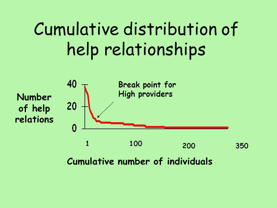 Cumulative number of individuals Number of help relations 1100 200350 Break point for High providers Cumulative distribution of help relationships