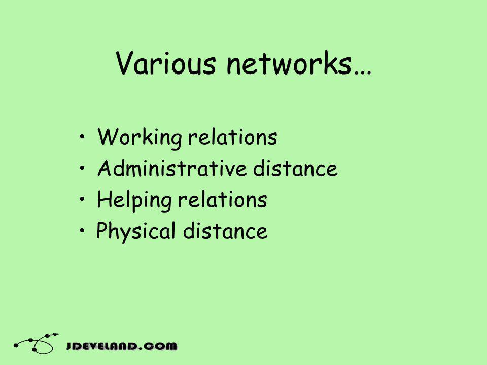 Various networks… Working relations Administrative distance Helping relations Physical distance