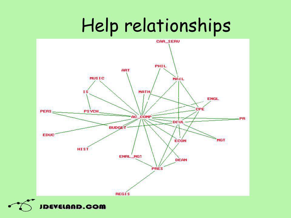 Help relationships