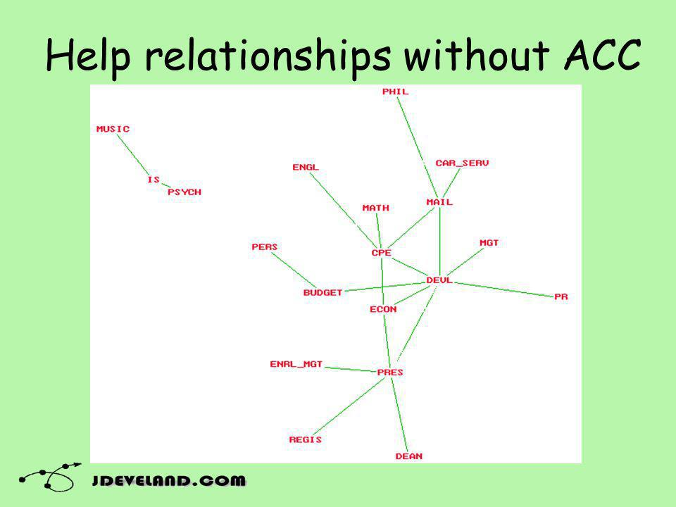 Help relationships without ACC