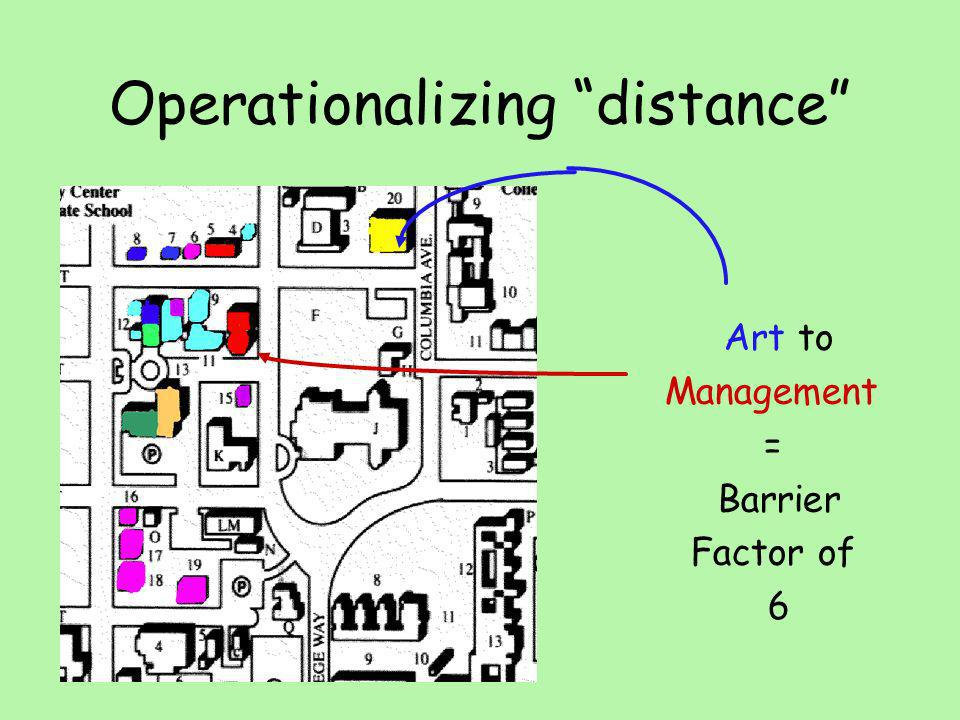 Operationalizing distance Art to Management = Barrier Factor of 6