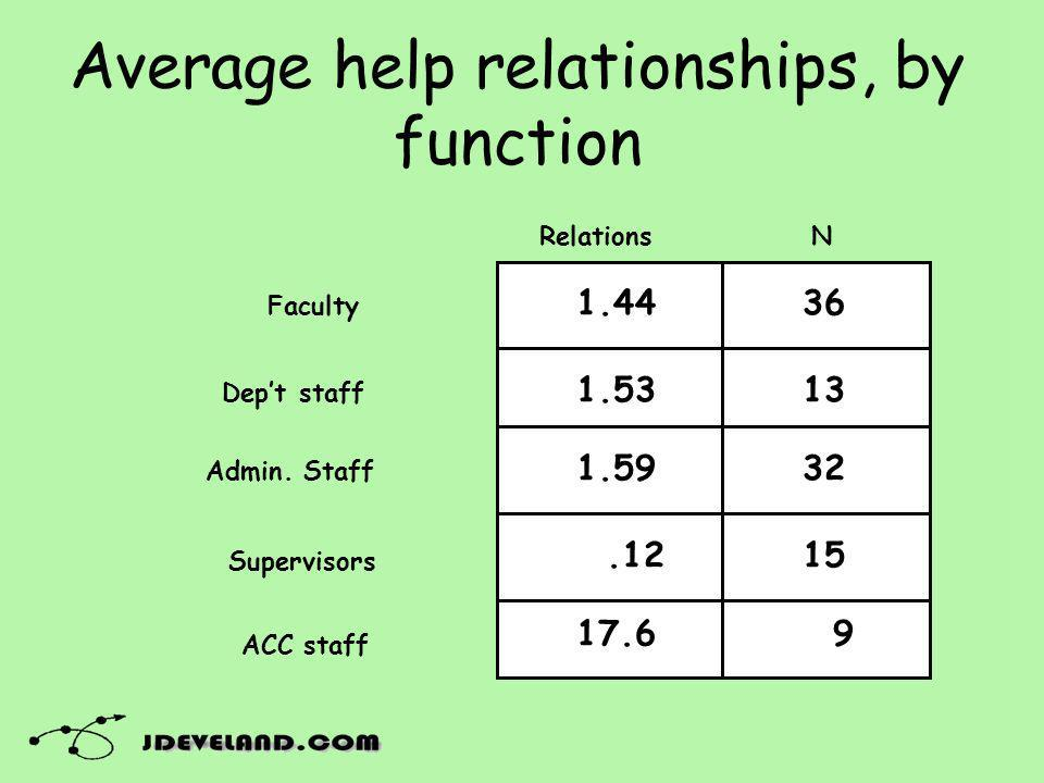 Average help relationships, by function Faculty Dept staff Admin. Staff Supervisors ACC staff RelationsN 1.44 1.53 1.59.12 17.6 36 13 32 15 9