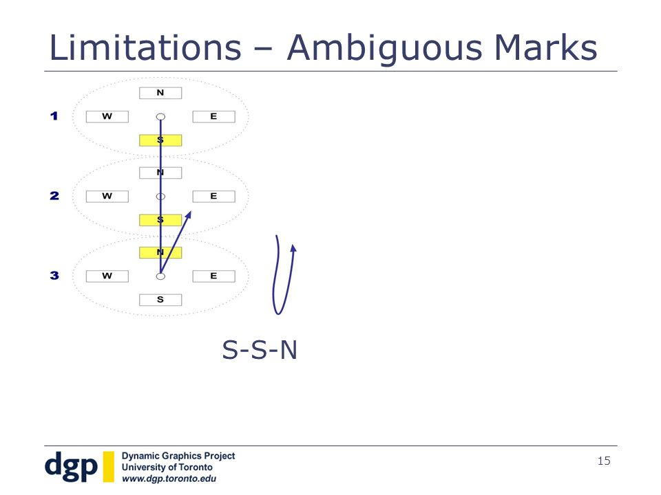 15 Limitations – Ambiguous Marks S-S-N