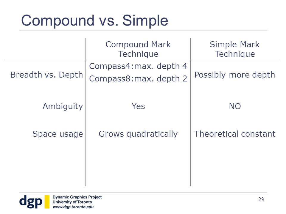 29 Compound vs. Simple Compound Mark Technique Simple Mark Technique Breadth vs. Depth Compass4:max. depth 4 Compass8:max. depth 2 Possibly more depth