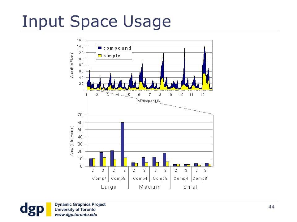 44 Input Space Usage