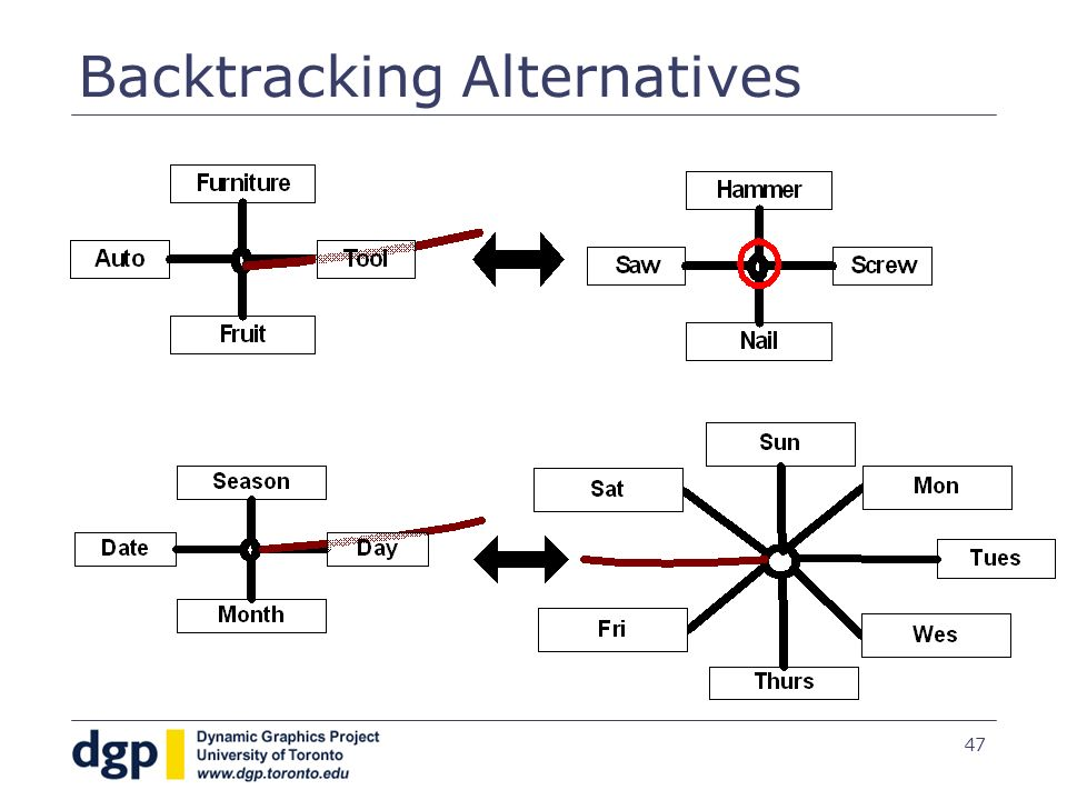 47 Backtracking Alternatives