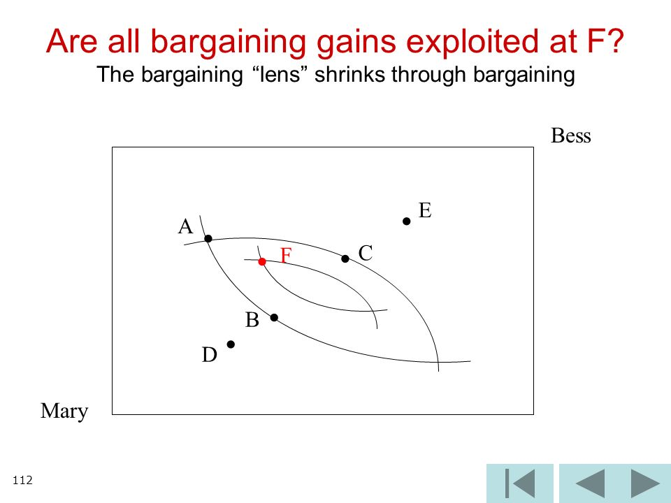 112 Are all bargaining gains exploited at F? The bargaining lens shrinks through bargaining Mary Bess A B C D E F