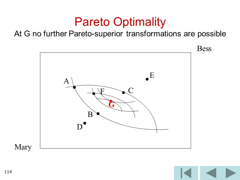 114 Pareto Optimality At G no further Pareto-superior transformations are possible Mary Bess A B C D E F G 114