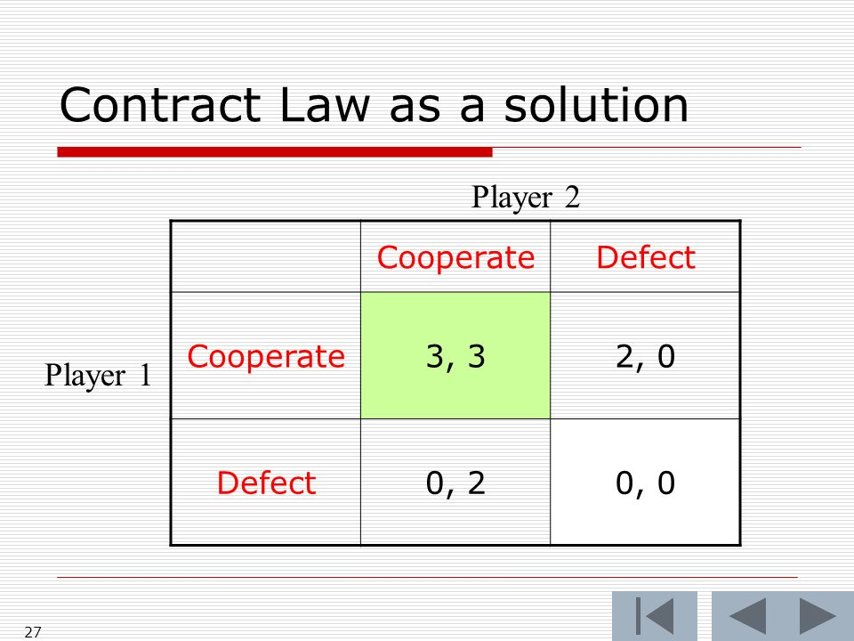 27 CooperateDefect Cooperate3, 32, 0 Defect0, 20, 0 Player 2 Player 1 Contract Law as a solution