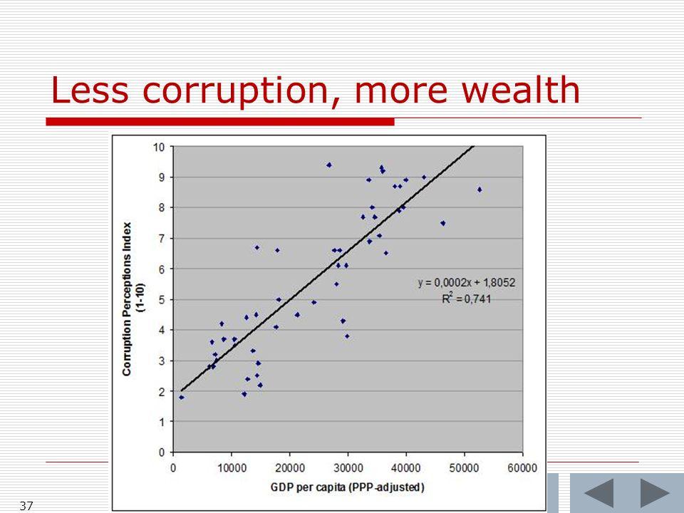 Less corruption, more wealth 37