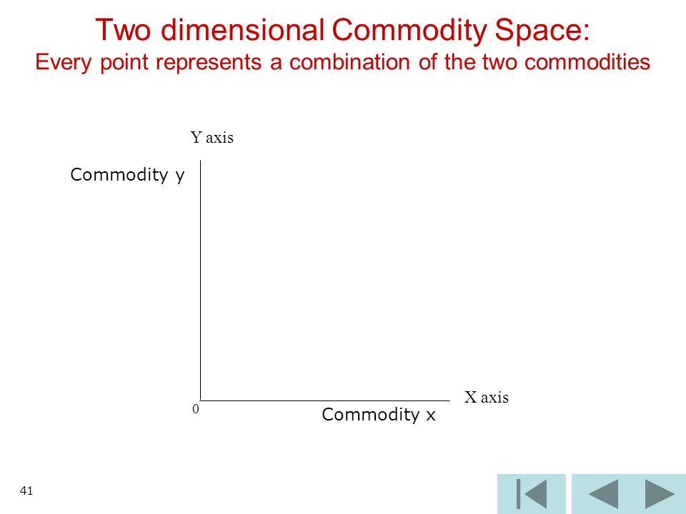 41 0 Two dimensional Commodity Space: Every point represents a combination of the two commodities X axis Y axis Commodity x Commodity y