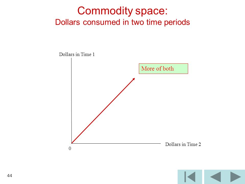 44 Dollars in Time 1 0 Dollars in Time 2 Commodity space: Dollars consumed in two time periods More of both