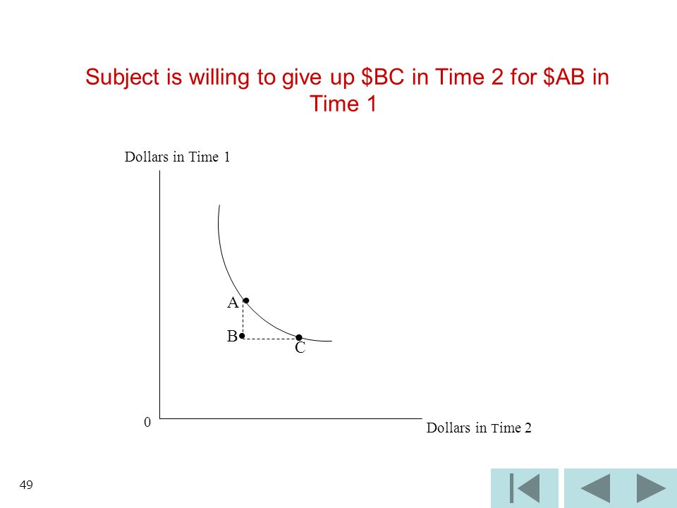 49 Subject is willing to give up $BC in Time 2 for $AB in Time 1 Dollars in Time 1 0 Dollars in T ime 2 B C A