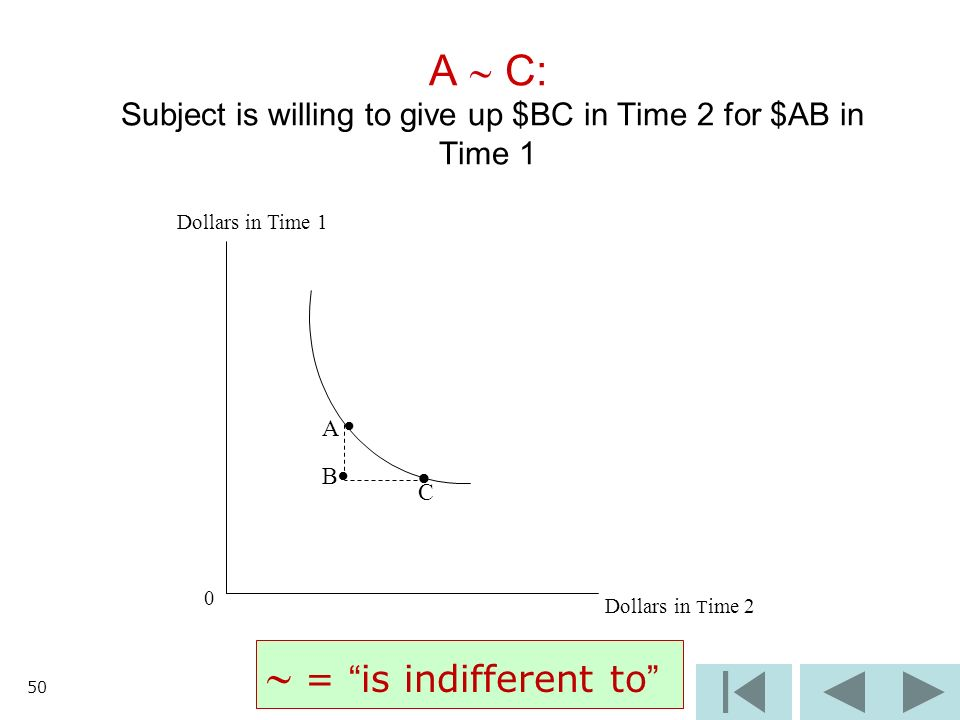 50 A C: Subject is willing to give up $BC in Time 2 for $AB in Time 1 Dollars in Time 1 0 Dollars in T ime 2 B C A = is indifferent to