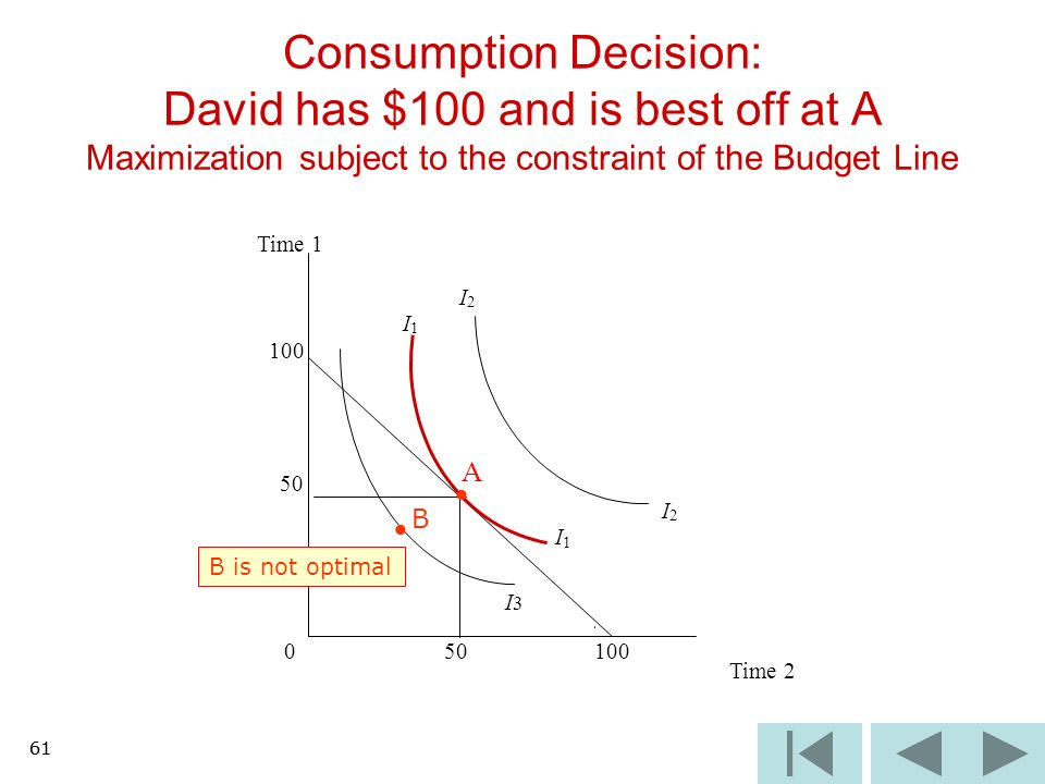 61 Consumption Decision: David has $100 and is best off at A Maximization subject to the constraint of the Budget Line I3I3 Time 1 I 2 I 1 100 50 A I 2 I 1 0 100 Time 2 B B is not optimal 61
