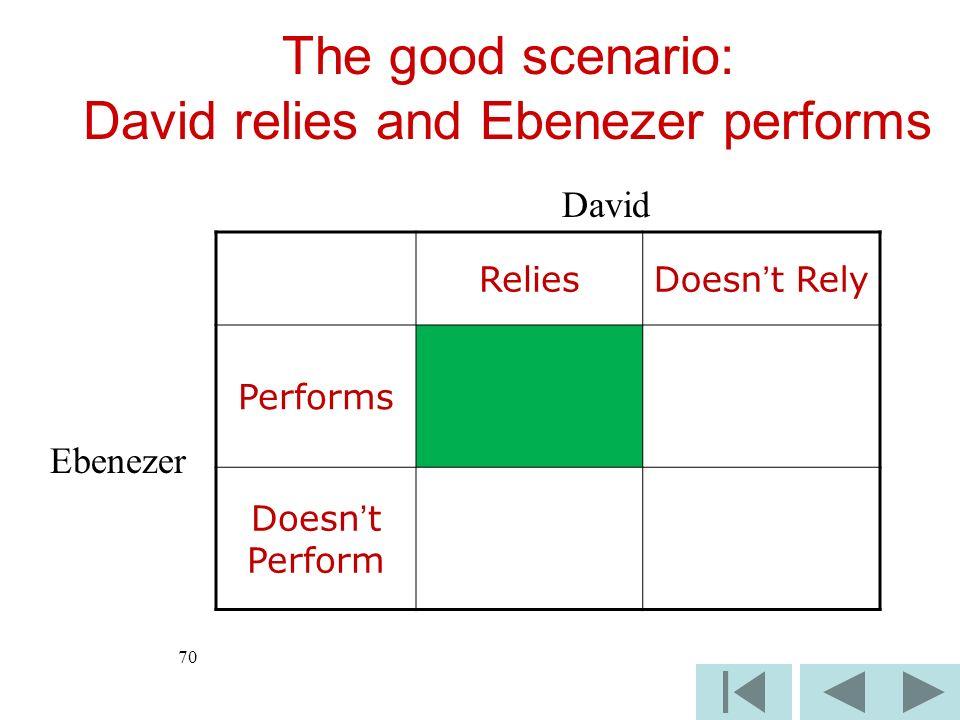 70 ReliesDoesnt Rely Performs Doesnt Perform David Ebenezer The good scenario: David relies and Ebenezer performs