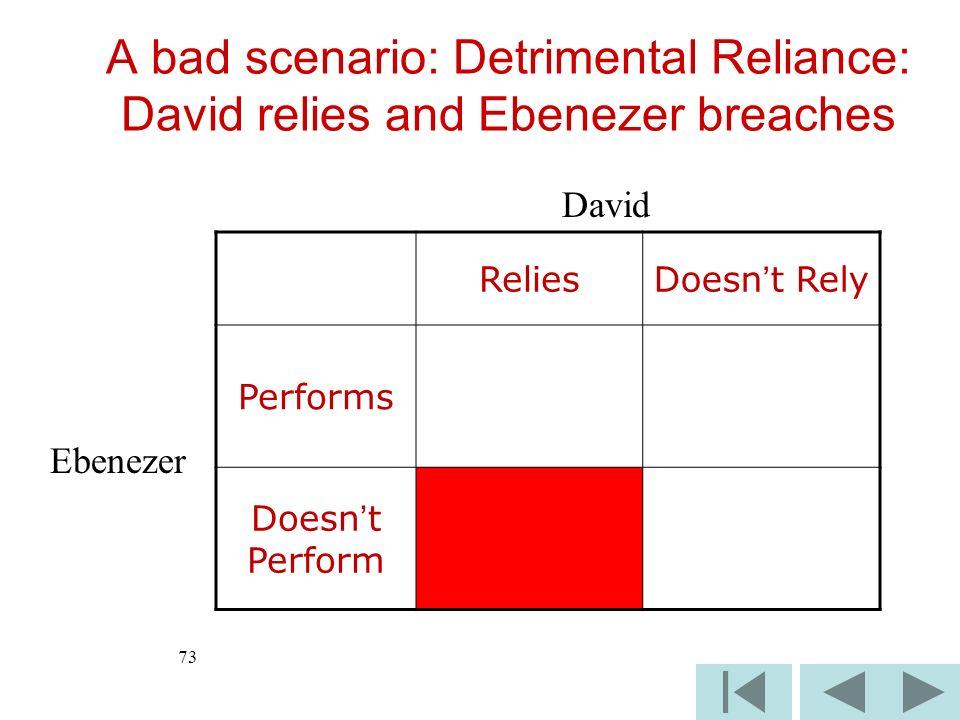 73 ReliesDoesnt Rely Performs Doesnt Perform David Ebenezer A bad scenario: Detrimental Reliance: David relies and Ebenezer breaches