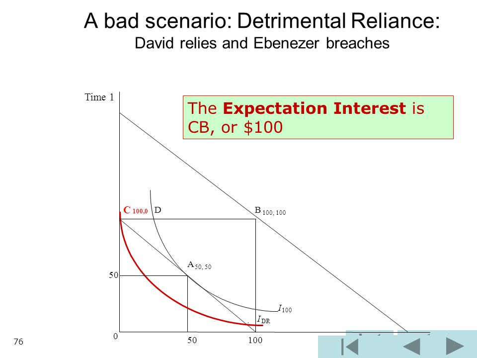 B 100, 100 I 100 I DR 0 50 100 A bad scenario: Detrimental Reliance: David relies and Ebenezer breaches C 100,0 D A 50, 50 50 Time 1 The Expectation Interest is CB, or $100 76