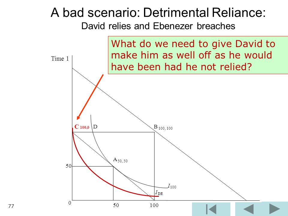B 100, 100 I 100 I DR 0 50 100 A bad scenario: Detrimental Reliance: David relies and Ebenezer breaches C 100,0 D A 50, 50 50 Time 1 What do we need to give David to make him as well off as he would have been had he not relied.