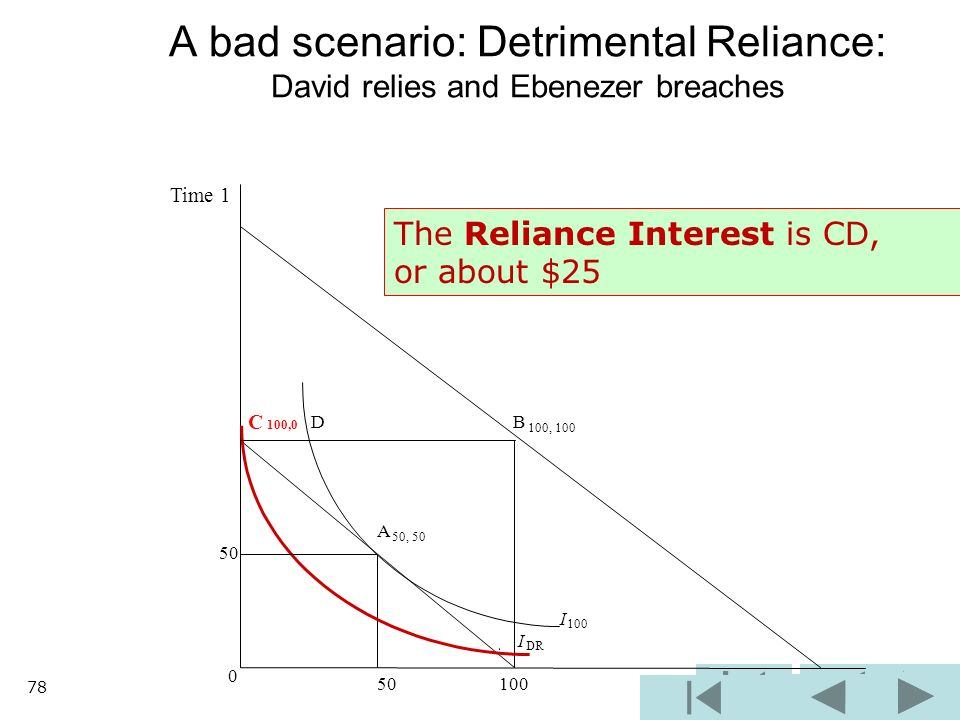 B 100, 100 I 100 I DR 0 50 100 A bad scenario: Detrimental Reliance: David relies and Ebenezer breaches C 100,0 D A 50, 50 50 Time 1 The Reliance Interest is CD, or about $25 78