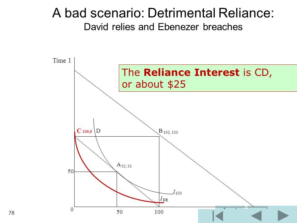 B 100, 100 I 100 I DR 0 50 100 A bad scenario: Detrimental Reliance: David relies and Ebenezer breaches C 100,0 D A 50, 50 50 Time 1 The Reliance Inte