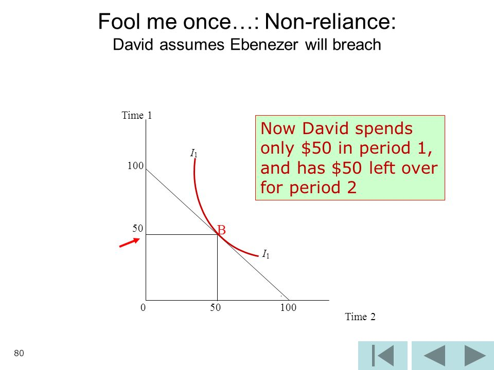 80 Fool me once…: Non-reliance: David assumes Ebenezer will breach Time 1 I 1 100 50 B I 1 0 100 Time 2 Now David spends only $50 in period 1, and has