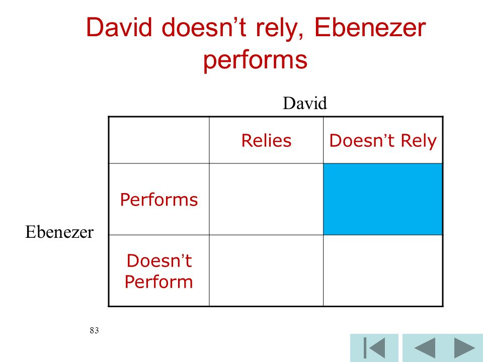 83 ReliesDoesnt Rely Performs Doesnt Perform David Ebenezer David doesnt rely, Ebenezer performs