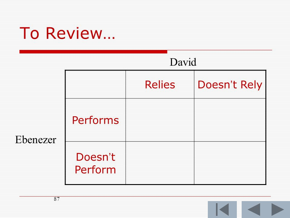 87 ReliesDoesnt Rely Performs Doesnt Perform David Ebenezer To Review…