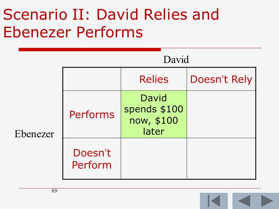 89 ReliesDoesnt Rely Performs David spends $100 now, $100 later Doesnt Perform David Ebenezer Scenario II: David Relies and Ebenezer Performs