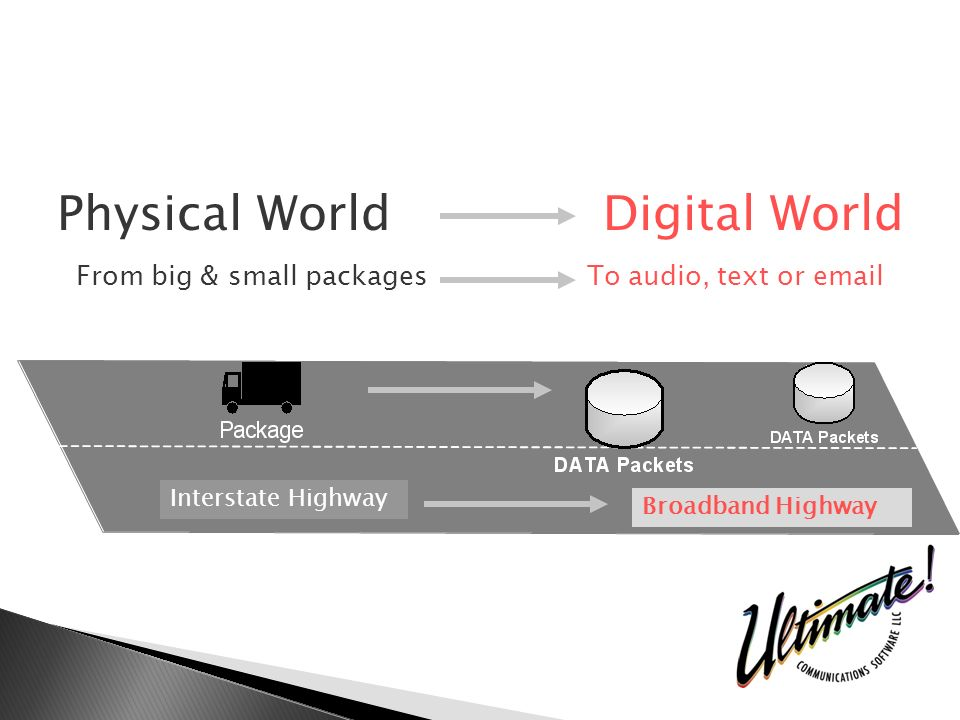 Physical World Digital World From big & small packages To audio, text or  Broadband Highway Interstate Highway