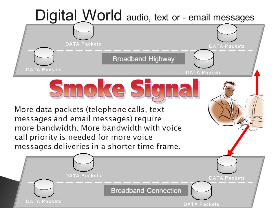 Digital World audio, text or - email messages Broadband Highway Broadband Connection More data packets (telephone calls, text messages and email messages) require more bandwidth.