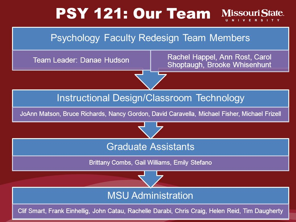STEP 3: Assemble a Team Include faculty with experience teaching the course Include administrators and support staff Clearly identify a team leader Un